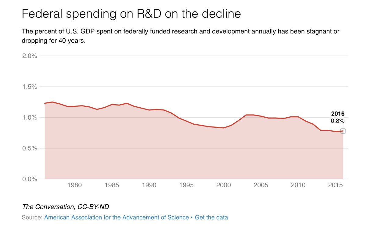 Accounting for links between basic research &amp; applications to frame risk of declining funds:  https:// goo.gl/pb5QsX  &nbsp;   #sciadvocacy #scipolicy <br>http://pic.twitter.com/qOKcZXSOg0