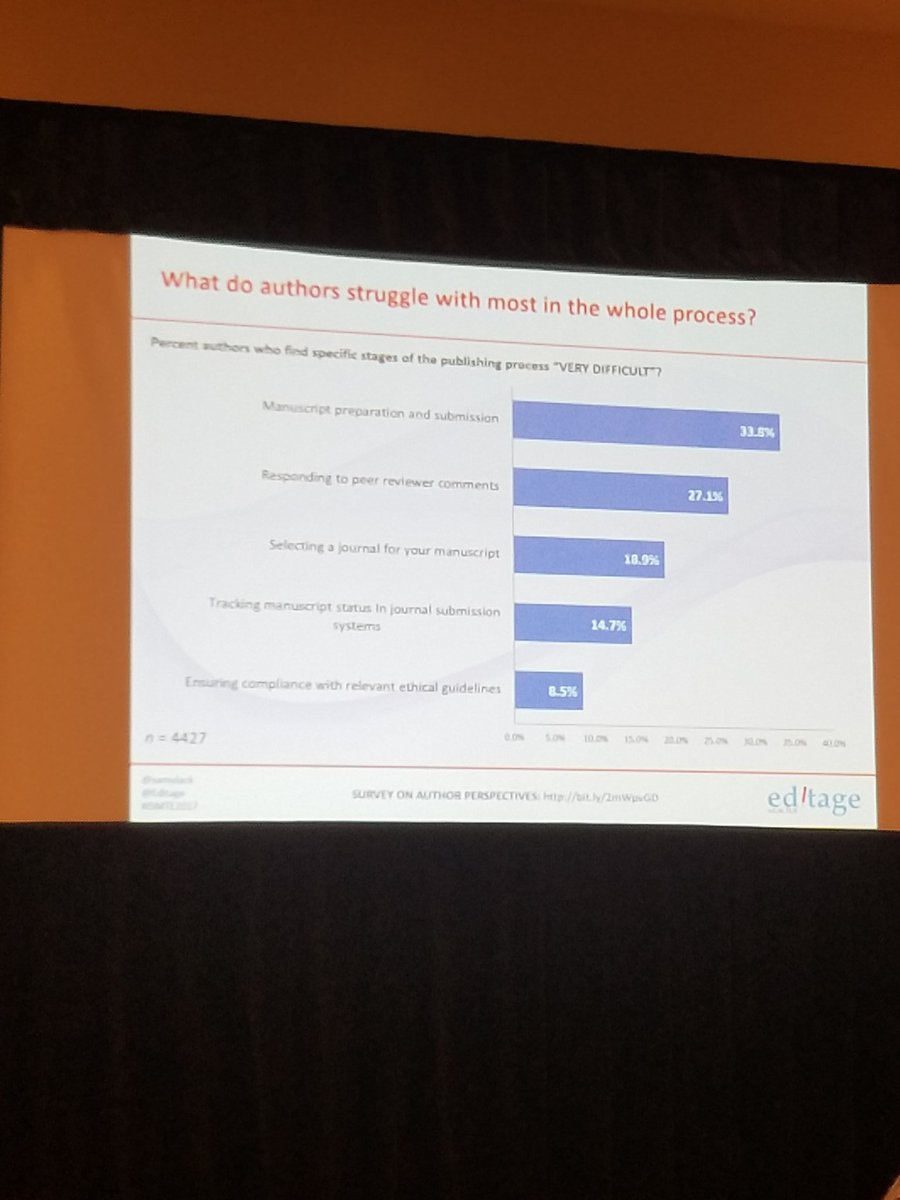 .@Editage author survey--challenges authors find most difficult with the process #ISMTE2017 <br>http://pic.twitter.com/aCTNVddzyO