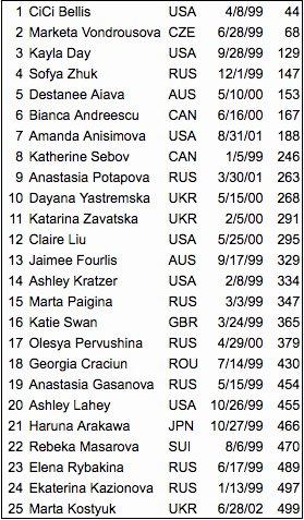 WTA 2017 - Page 2 DGD7b-tUAAAGOGn