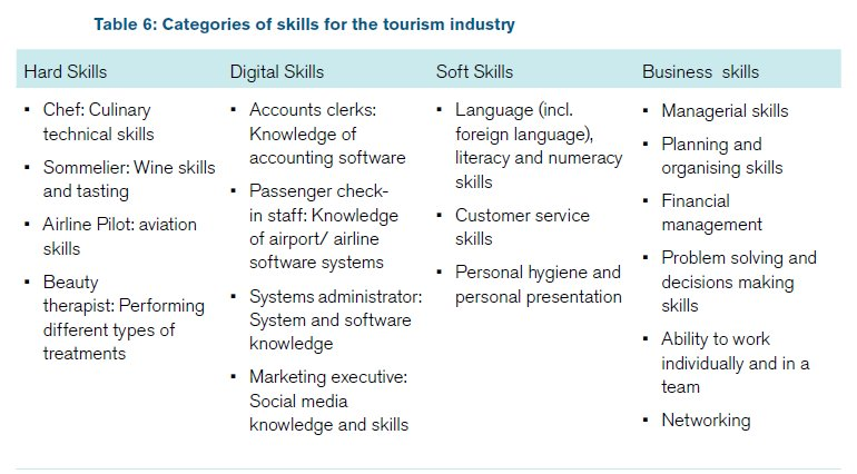 types of tourism industry