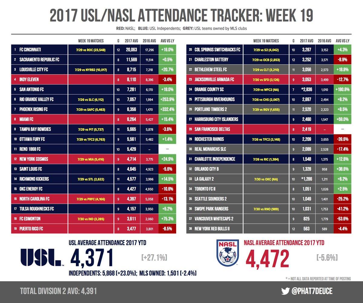 Average 10k Time >> Mike Pendleton On Twitter Usl Nasl Attendance Week 19 Fcc