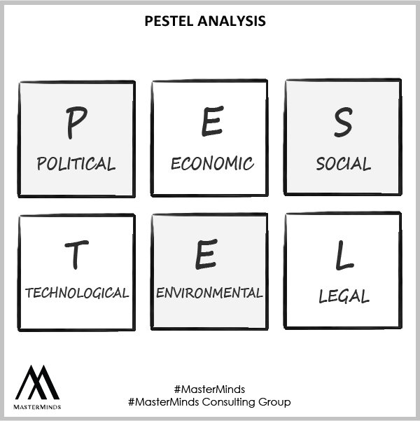 general environment analysis