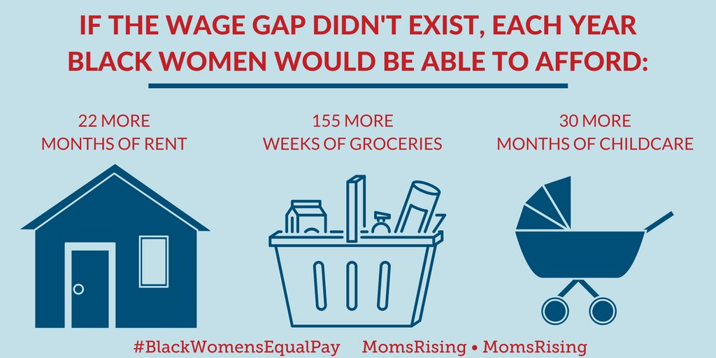 With #EqualPay, Black women could afford ~22 more months of rent/yr. Amidst affordable housing crisis, it's a big deal! #BlackWomensEqualPay