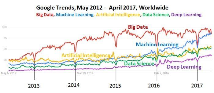 #MachineLearning is overtaking #BigData  https://t.co/KdRAkwipNh via @DeepLearn007 https://t.co/f1UNeGOS5u