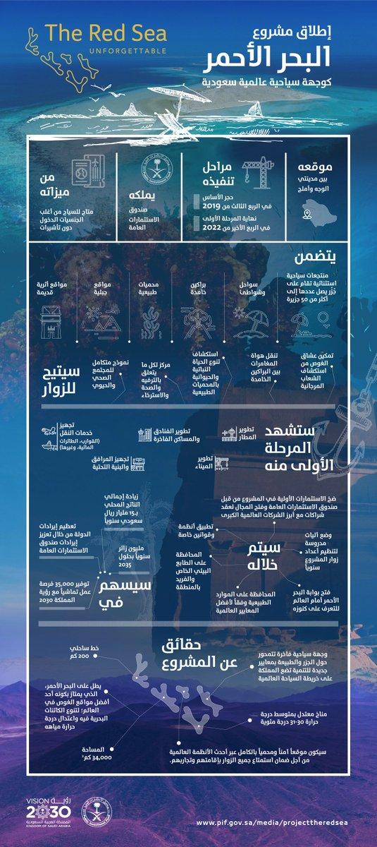 #مشروع_البحر_الأحمر وجهة سياحية سعودية عالمية.
