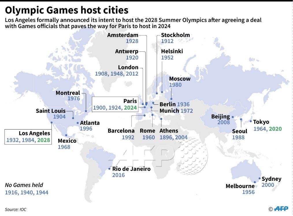 В каких городах проводились Олимпиады