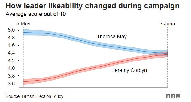 New analysis by @BESResearch on the issues that decided #ge2017 https://t.co/luCCYq6LRu