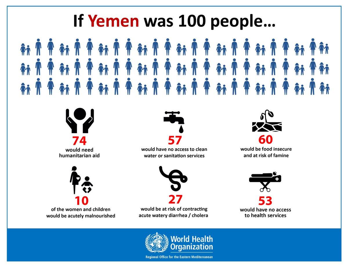 Imagine if #Yemen was 100 people...