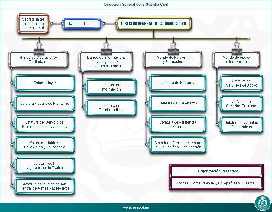 Sespol on twitter el rd 770 2017 no solo modifica la for Ministerio del interior estructura