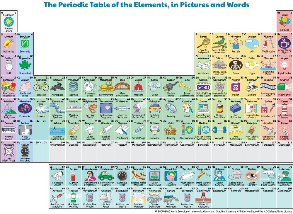 Fecytciencia on twitter habis visto esta tablaperidica muestra las aplicaciones de los elementos en la vida cotidiana httpantena3noticiascienciatabla periodica interactiva muestra aplicaciones urtaz Gallery