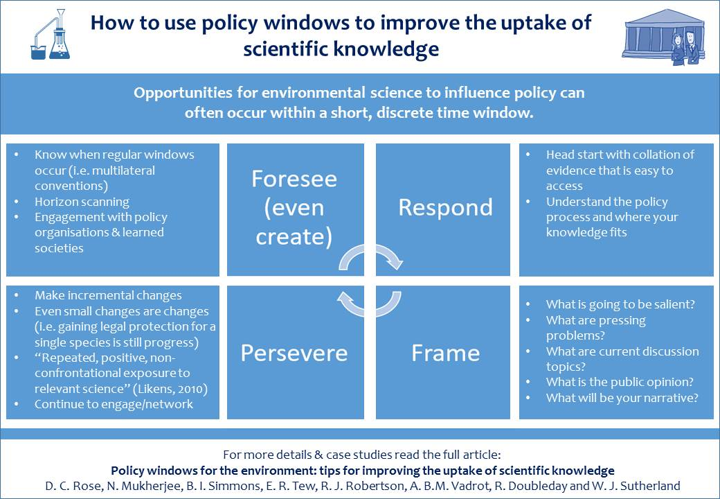 Bill Sutherland On Twitter Adoption Of Science Into Policy Depends Critically Use Windows Paper With Tips How To Them