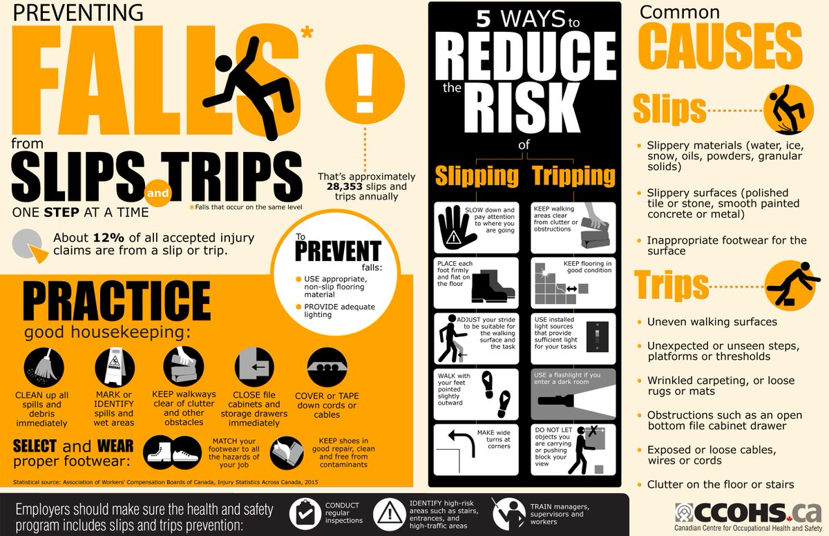 Ccohs On Twitter Quot Don T Let Safety Slip In Canada Over