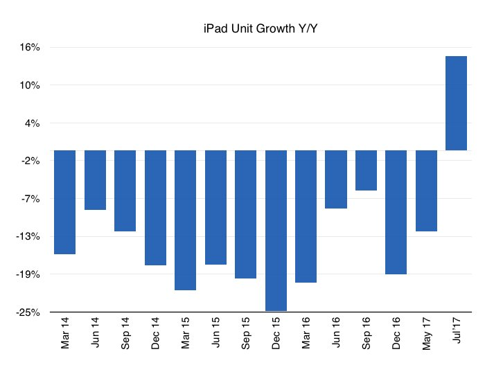 96a85ff385a Apple returns to growth as cheaper iPads boost sales - The Verge