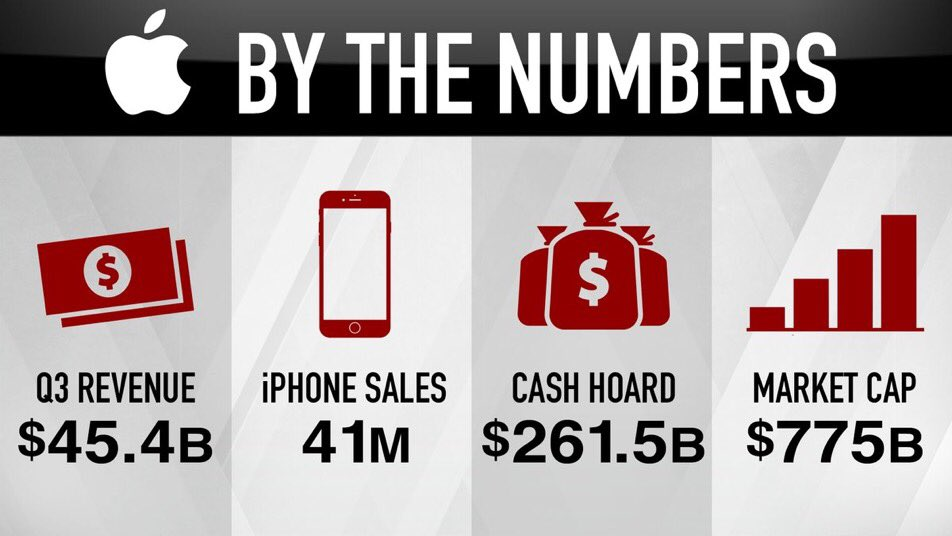 """Wow $AAPL. $261.5B in cash. $45.4B revenue. 41M iPhones. And this is Apple's """"boring"""" quarter... https://t.co/GnjTd9jEcd"""
