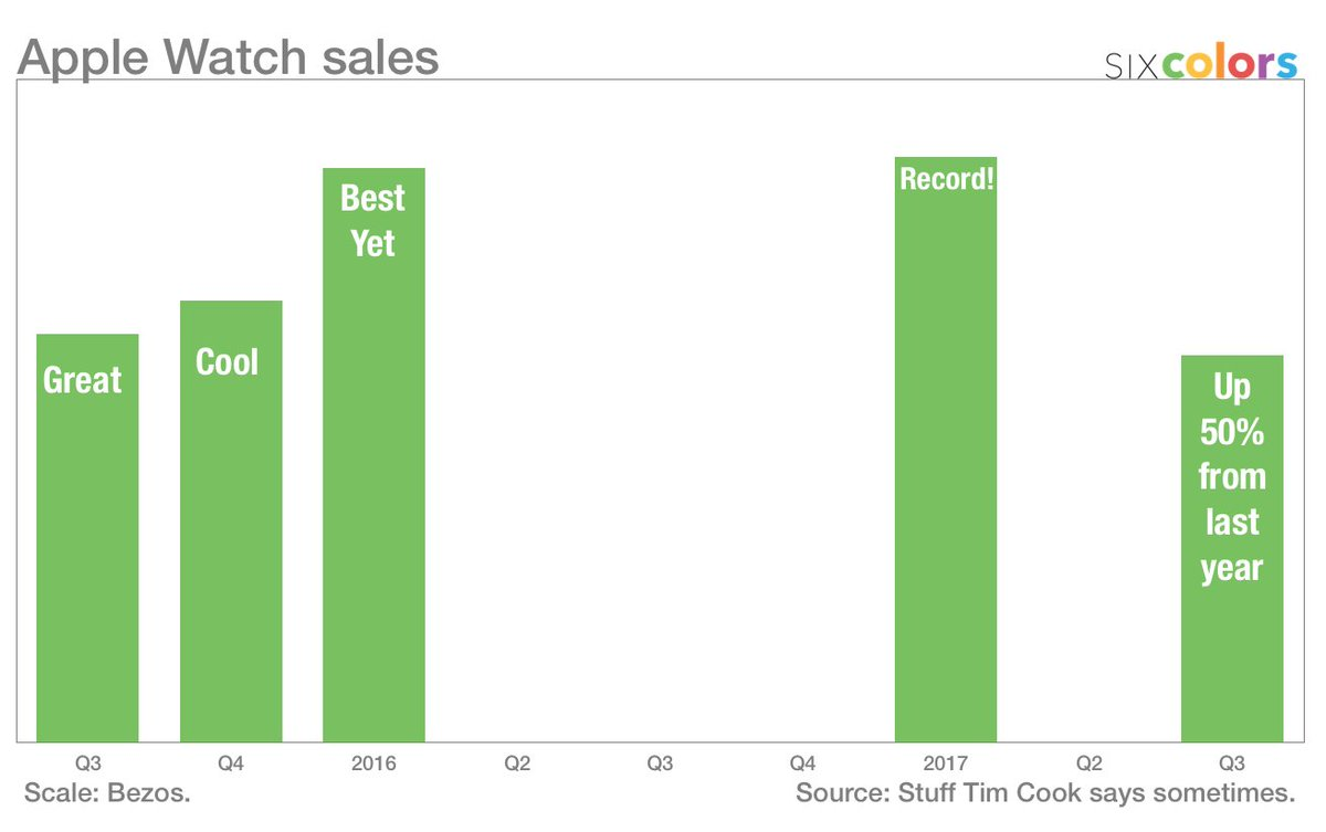 By popular demand, I've updated my Apple Watch sales chart. https://t.co/DGeKYipi2O