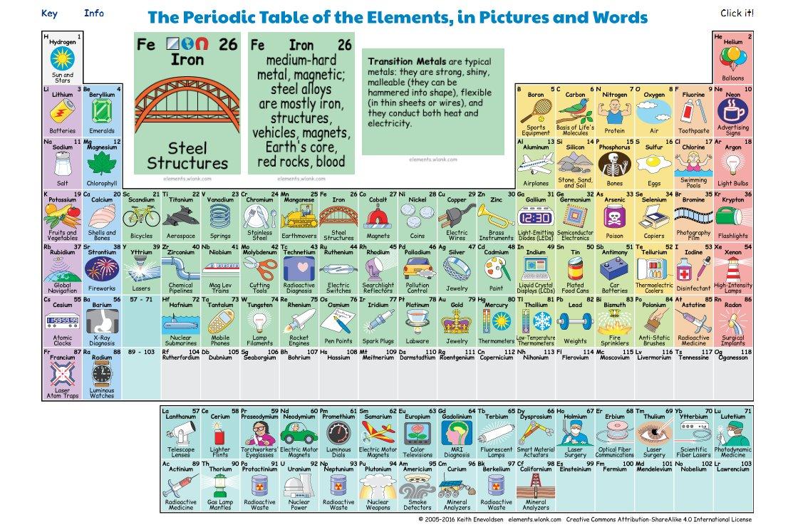 Cristina buendia cristinabuend11 twitter tabla peridica interactiva sobre los usos de los elementos qumicos urtaz Choice Image