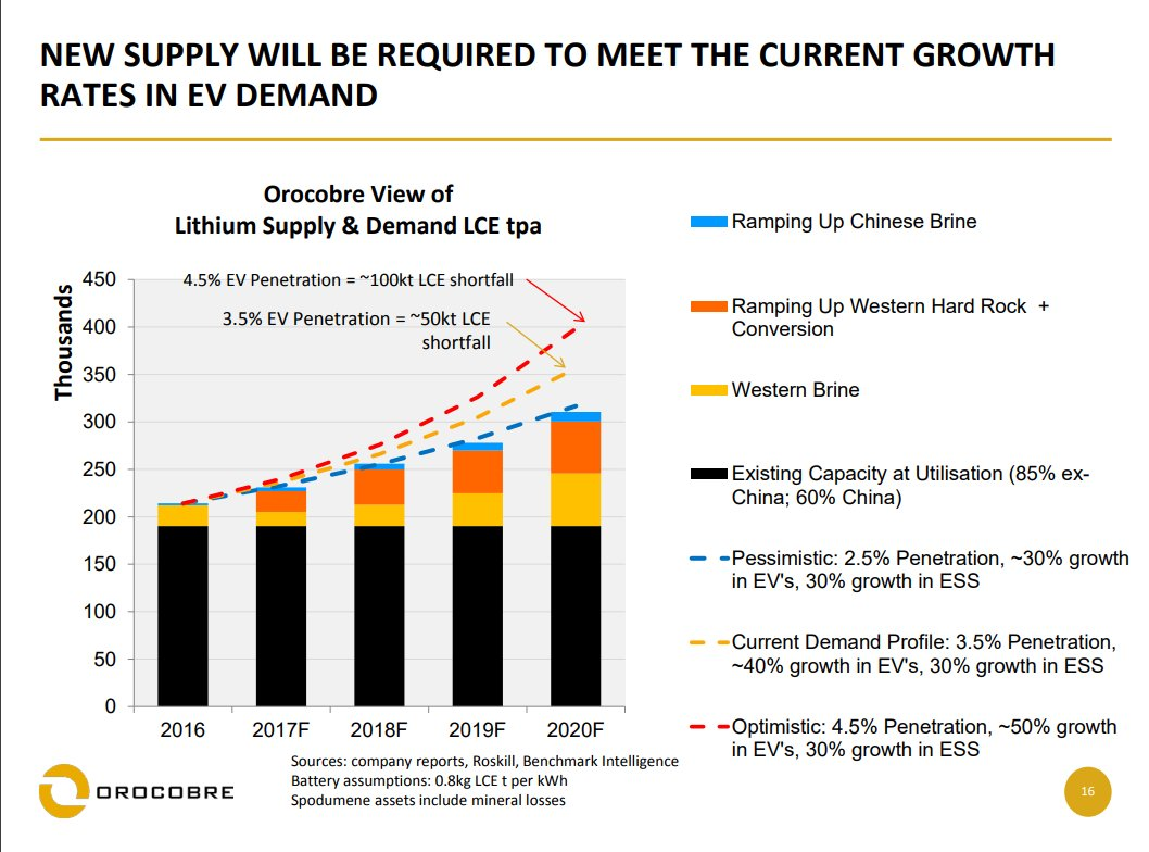 Supply And Demand Current Events 2020.Teslarevolution On Twitter Orocobre View Lithium Supply