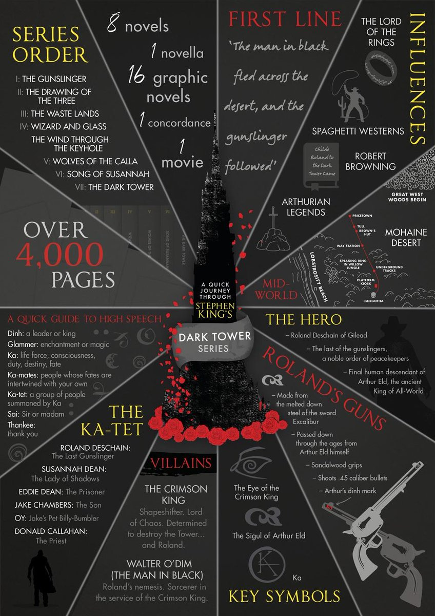 Hodderscape On Twitter The Dark Tower Is Stephenkings Magnum