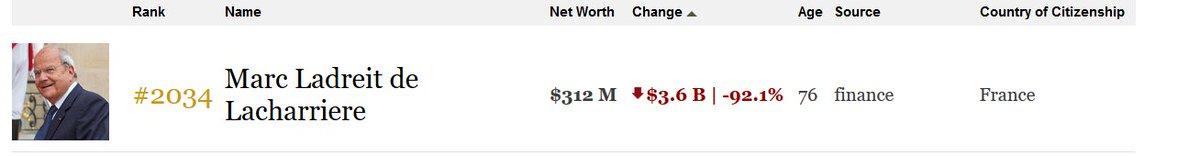Marc Ladreit de Lacharriere just lost 3.6 B $ today. Not billionaire anymore. #BreakingNews #Fillon #PenelopeGate   https://www. forbes.com/billionaires/l ist/#version:realtime_header:worthChange &nbsp; … <br>http://pic.twitter.com/8YOPr5SFMy