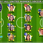 2017 ALL-UNITED WOMEN'S SOCCER AWARDS Castellanos & Clem honored with top player plaudits; Robinson top coach https://t.co/P0TSTAY6p3 #UWoSo