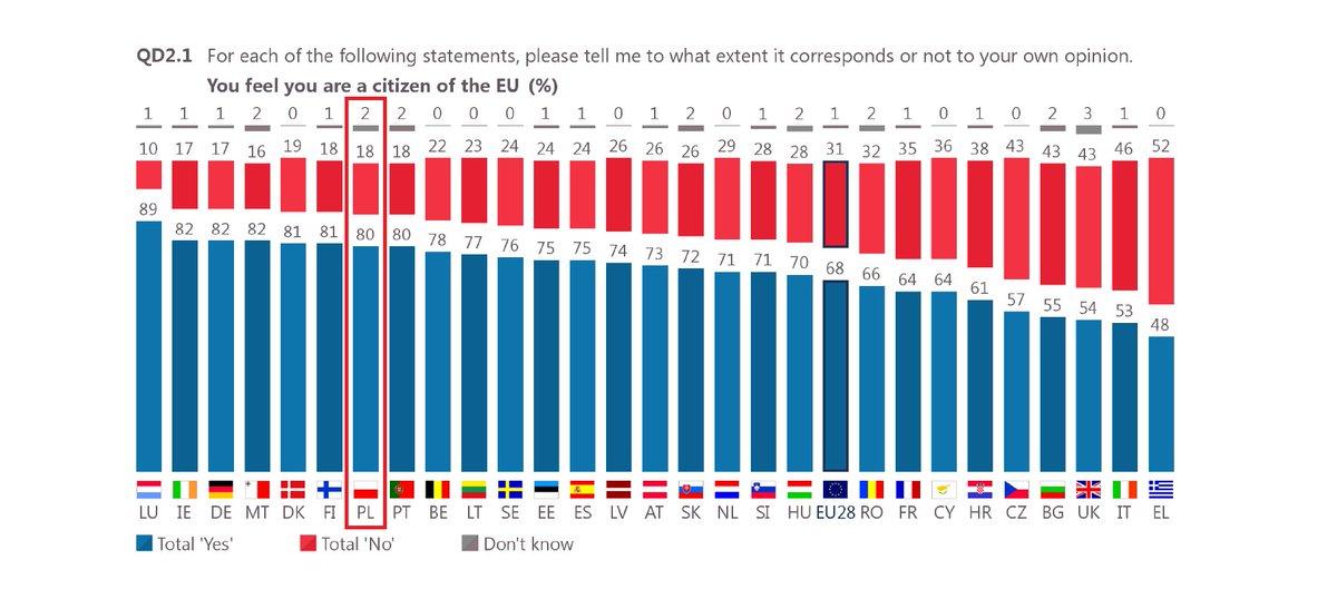 Nowy Eurobarometr: 80% ankietowanych Polaków czuje się obywatelami Unii Europejskiej