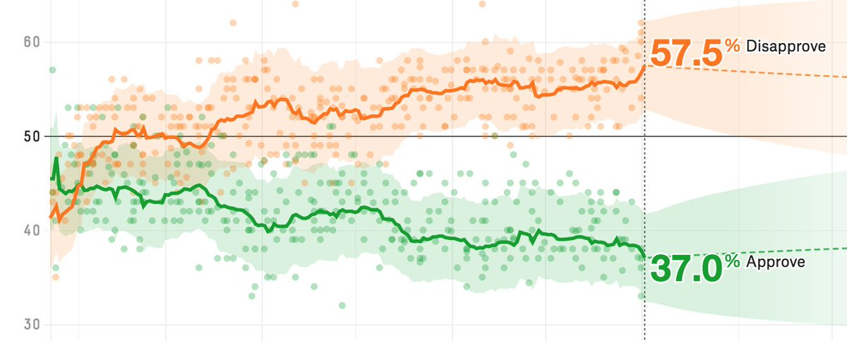 It's not just Rasmussen (or Quinnipiac). Trump approval numbers are at or near all-time lows in many polls lately. https://t.co/CPHJOG7sE6