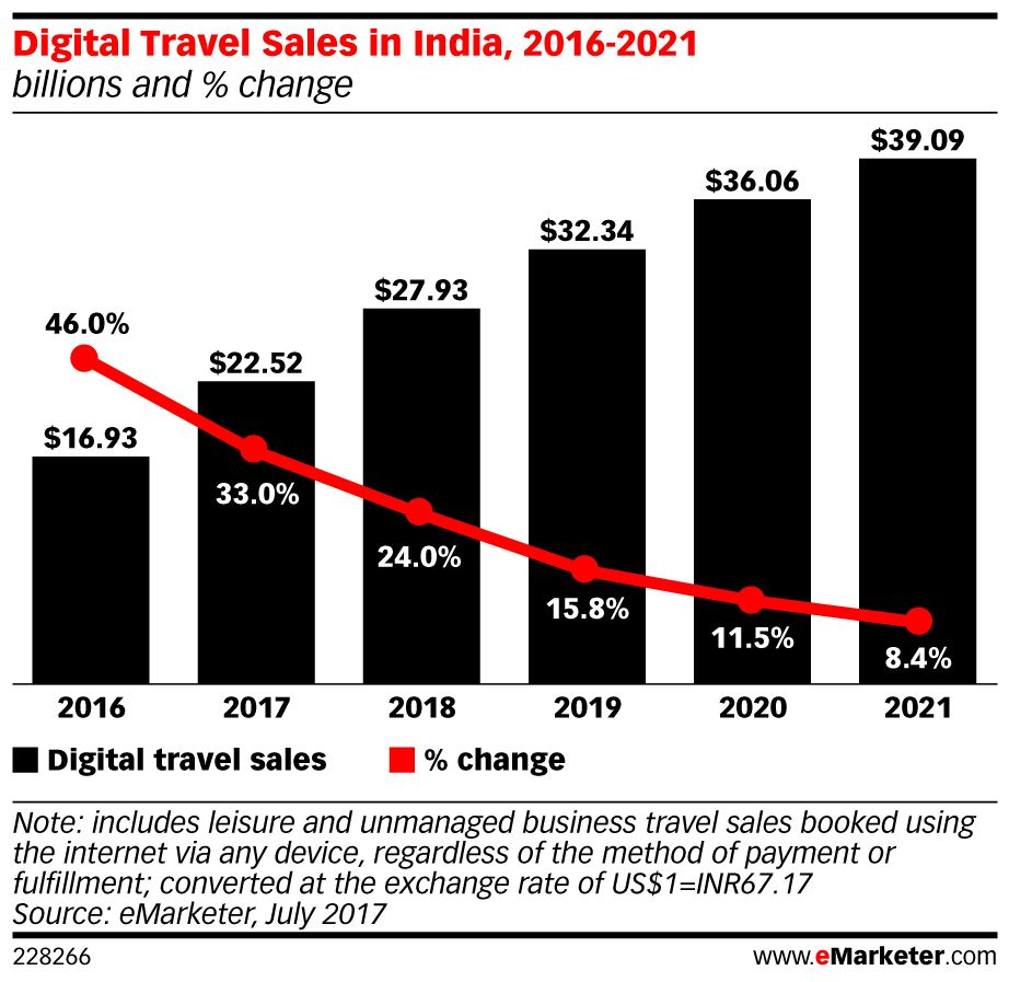 #India's Digital Travel Sales Will Top $22.5 Billion This Year: https://t.co/WKBckUpzfs https://t.co/9v3qqes08C