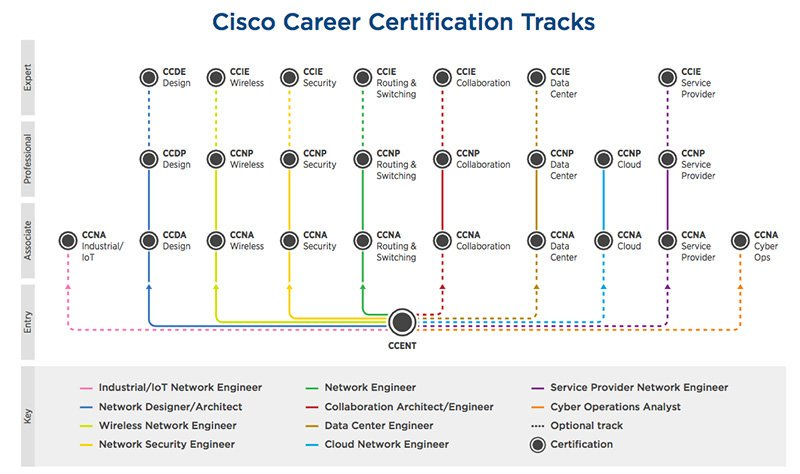 Cisco Certification Path Diagram - Diagram Schematic