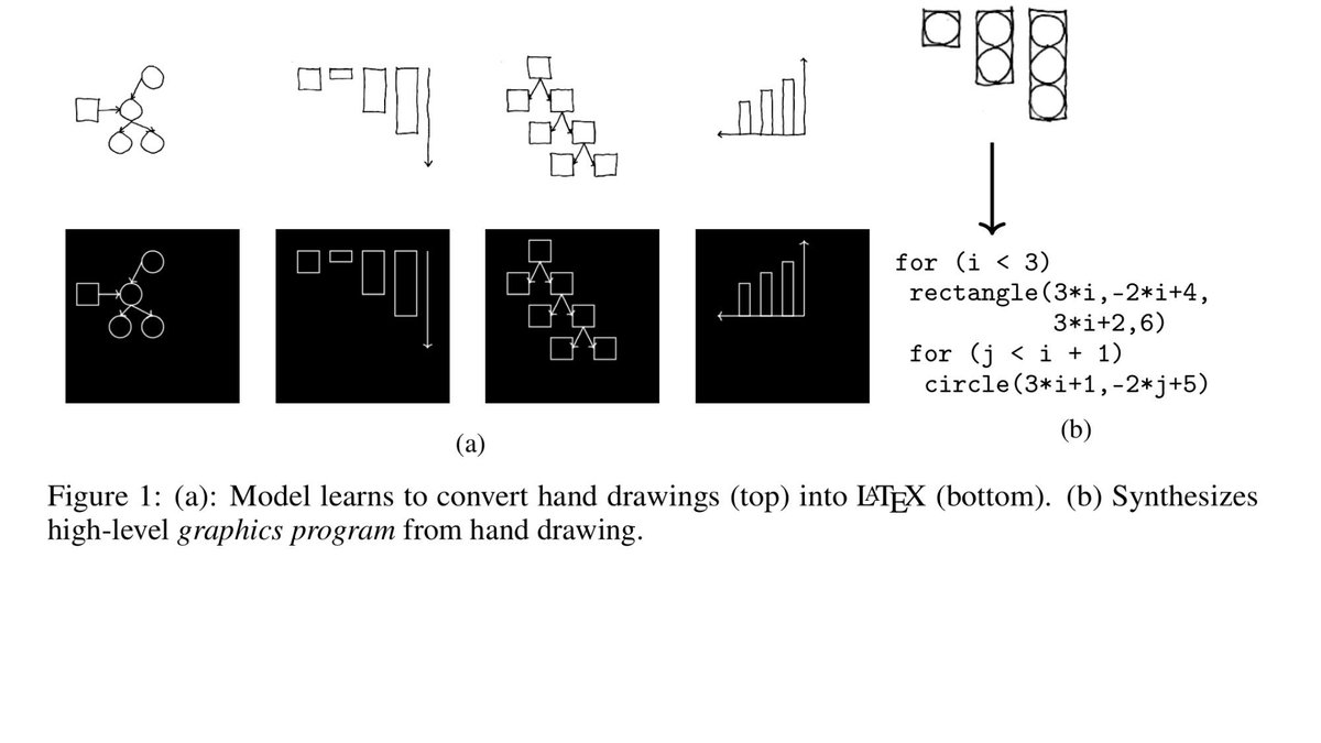 Hardmaru on twitter learning to infer graphics programs from hand they convert simple hand drawings into latex very cool httpstxq82cip2i6 httpstzvtxsublfj ccuart Choice Image