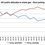 BREAKING: Latest govt polling shows record low support for fracking - 16% support, 33% oppose. Industry failing https://t.co/feOrtSDiI1