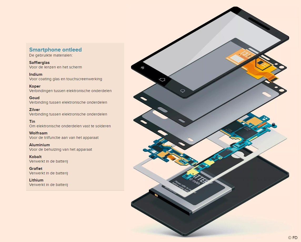 Fd Nieuws On Twitter Uw Tablet En Smartphone Zijn Al Op