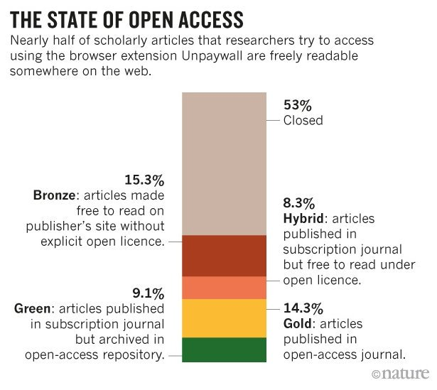 state of OA infographic