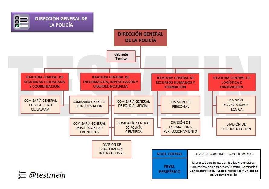 Oposita cnp eb opositaebcnp twitter for Ministerio del interior estructura
