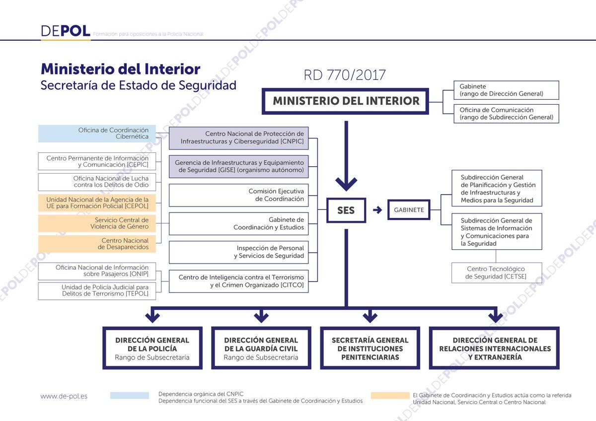Academia depol on twitter esquemas del ministerio del interior seg n el r d 770 2017 vamos - Ministerio del interior oposiciones ...
