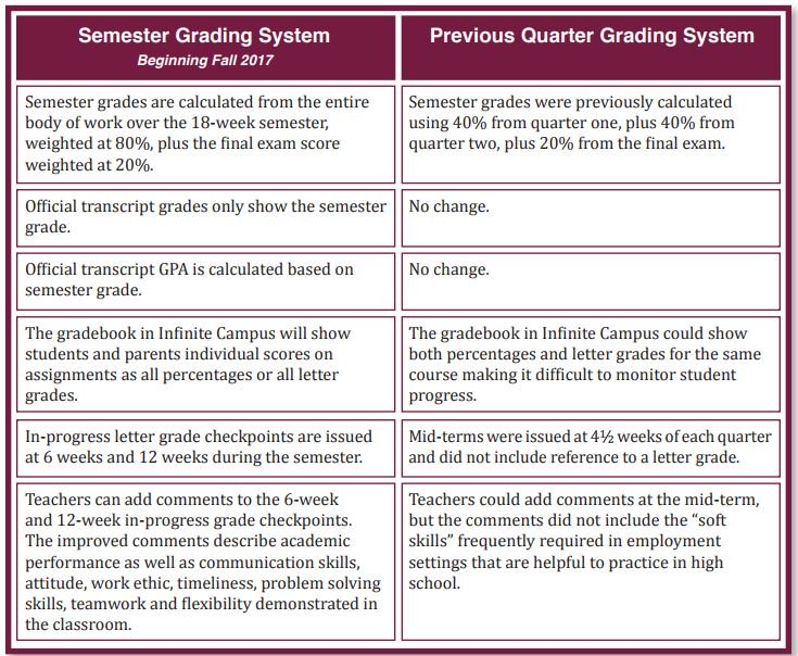 Fremd high school on twitter want to learn more about d211s fremd high school on twitter want to learn more about d211s shift to a semester grading system check out this chart and visit httpstbbkibswizz ccuart Image collections