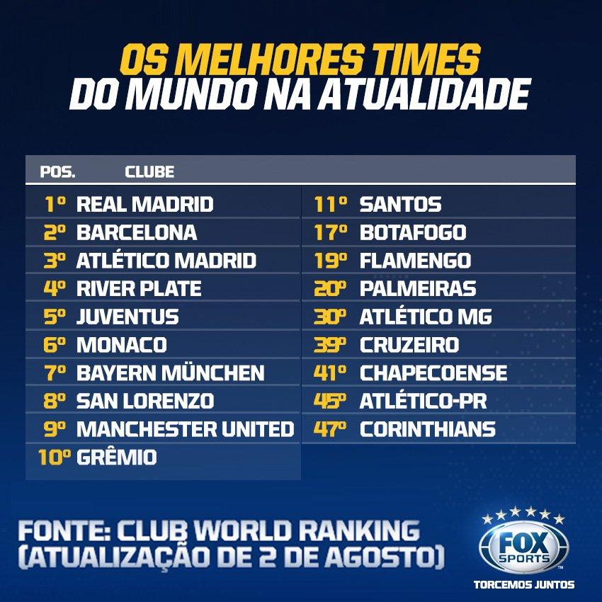 No último dia 2 de agosto, o site 'Club World Ranking' divulgou a última atualização da tabela dos melhores clubes no mundo.