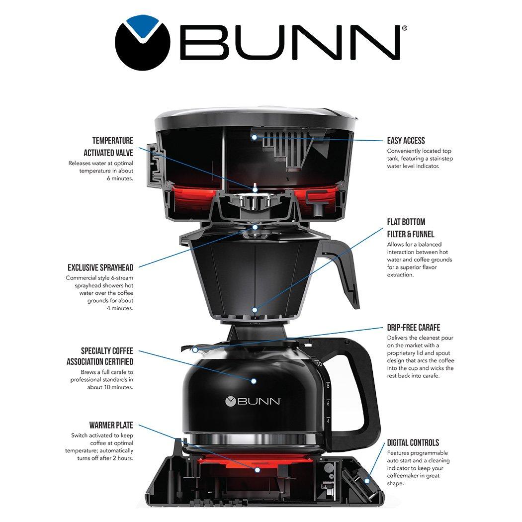 0 replies 0 retweets 3 likes - Bunn Commercial Coffee Maker