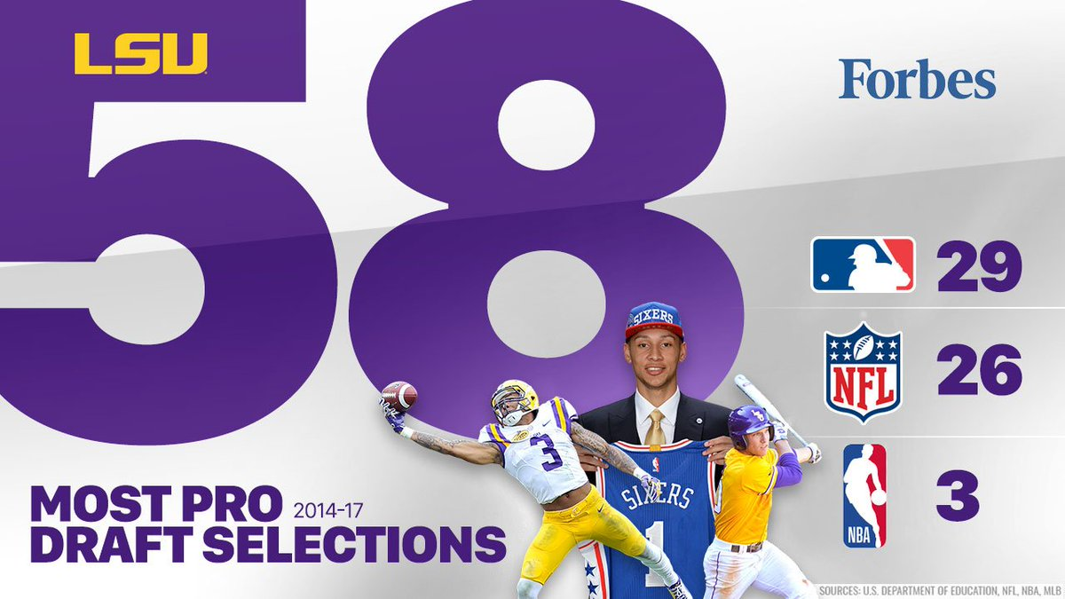"""#LSU tops @Forbes' """"Colleges That Produce The Most Drafted Pro-Athletes"""" https://t.co/99b4L7Wgyo https://t.co/7dC4d4fvXl"""