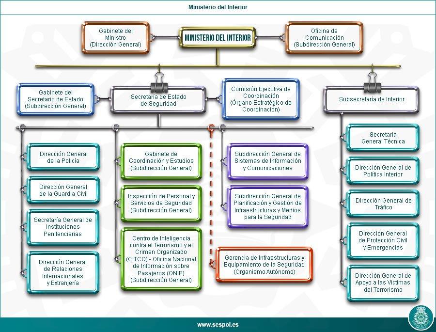 Sespol hashtag on twitter for Estructura ministerio del interior