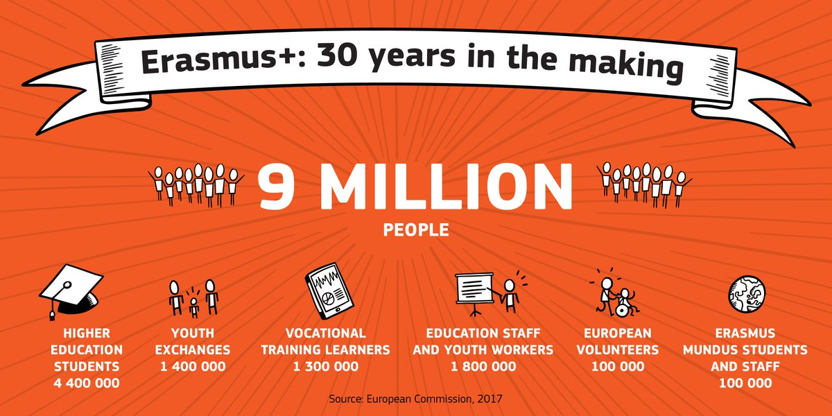 1987 - first 3000 students started their #Erasmus. 30 years later, in 2017, we celebrate 9 MILLION who benefited since then! #ErasmusPlus <br>http://pic.twitter.com/k70CL0W3V8