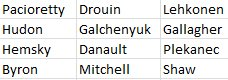 A completely unrealistic, but four-line deep #Habs roster for today. R...