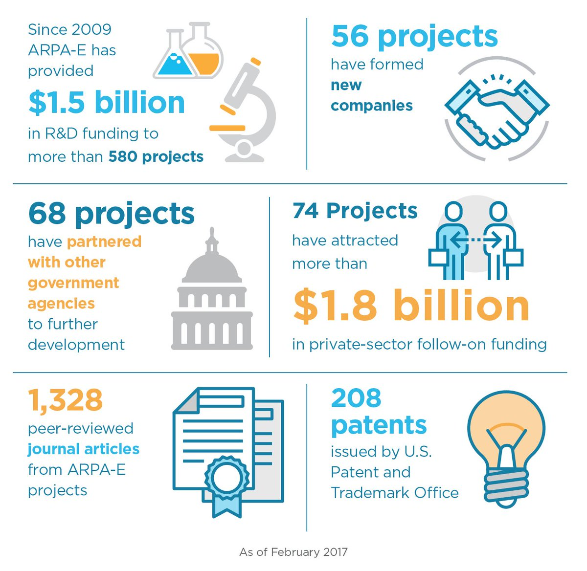 208 patents issued. 1,328 articles published. Learn more about our impact: https://t.co/4sGDjGSStT https://t.co/8aTYXxhBaU