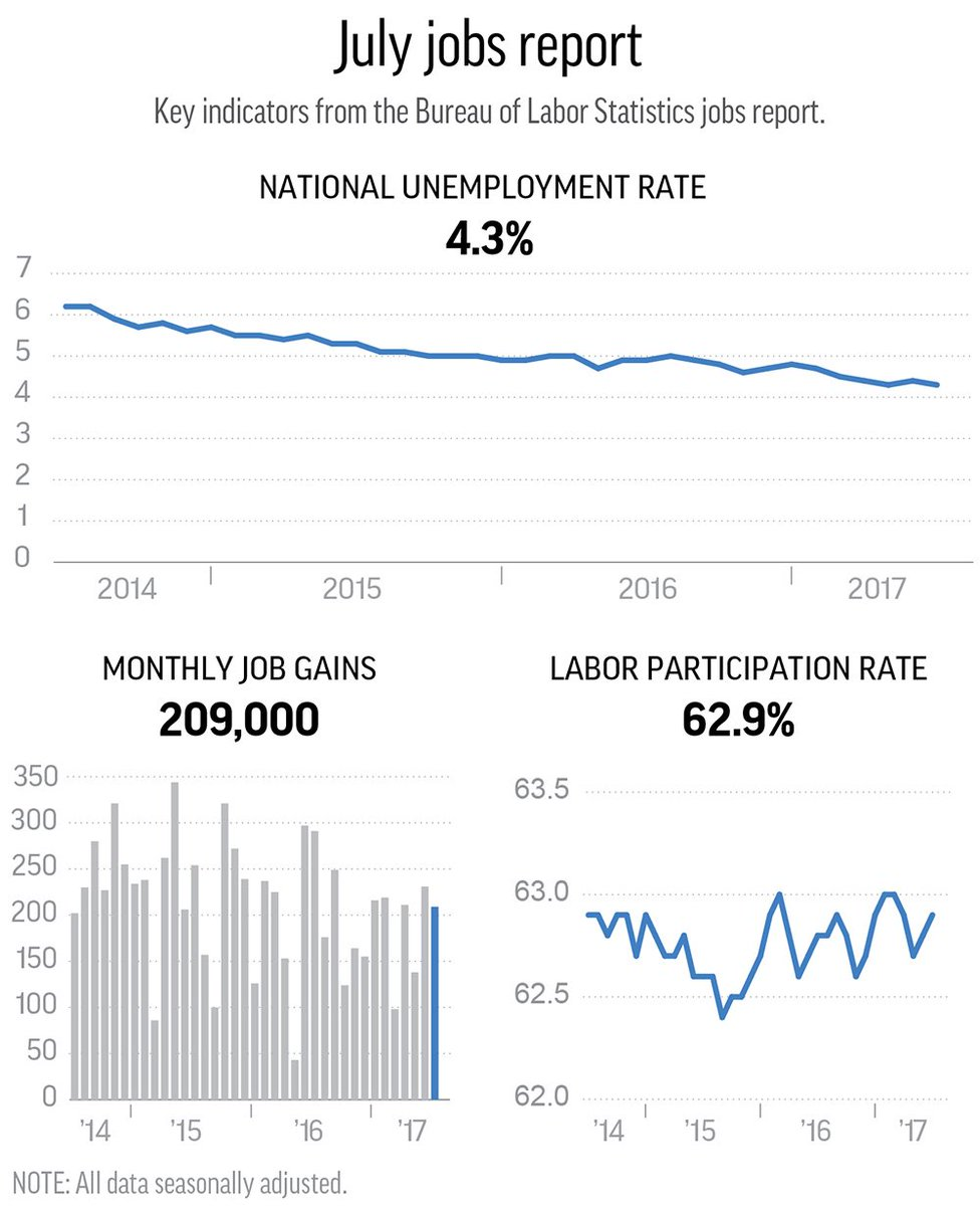 Another positive jobs report. U.S. employers added 209,000 jobs and the unemployment rate has fallen to 4.3%. https://t.co/MdDEBHHjQ0.
