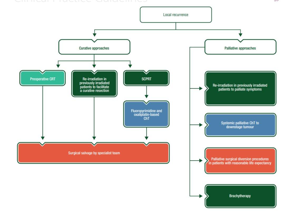 colorectal cancer guidelines esmo)