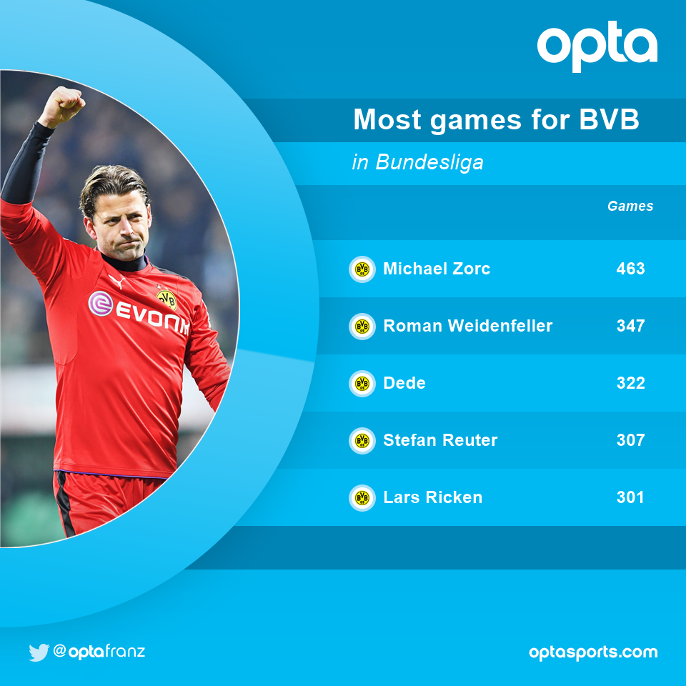347 - Only Michael #Zorc made more #Bundesliga appearances for @BVB than birthday boy Roman #Weidenfeller. Legend. <br>http://pic.twitter.com/ofCK59p8ob