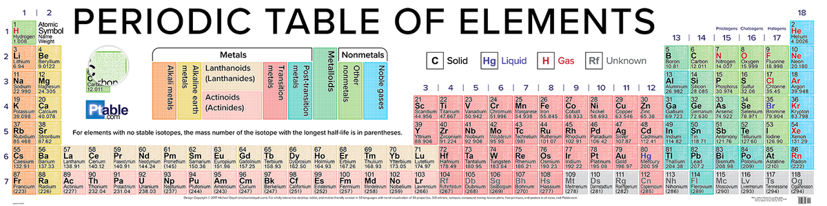 Periodic table ptable twitter we now offer the periodic table in its true wide form on vinyl in sizes from 4 to 16 feet httpstoreableitemwide periodic table poster urtaz Images