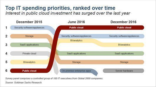 A decade ago it took weeks + millions to develop new #apps; today, rent it in the #cloud   #digital #paas #saas #iaas #RT @MikeQuindazzi<br>http://pic.twitter.com/Zfc06bsjKT