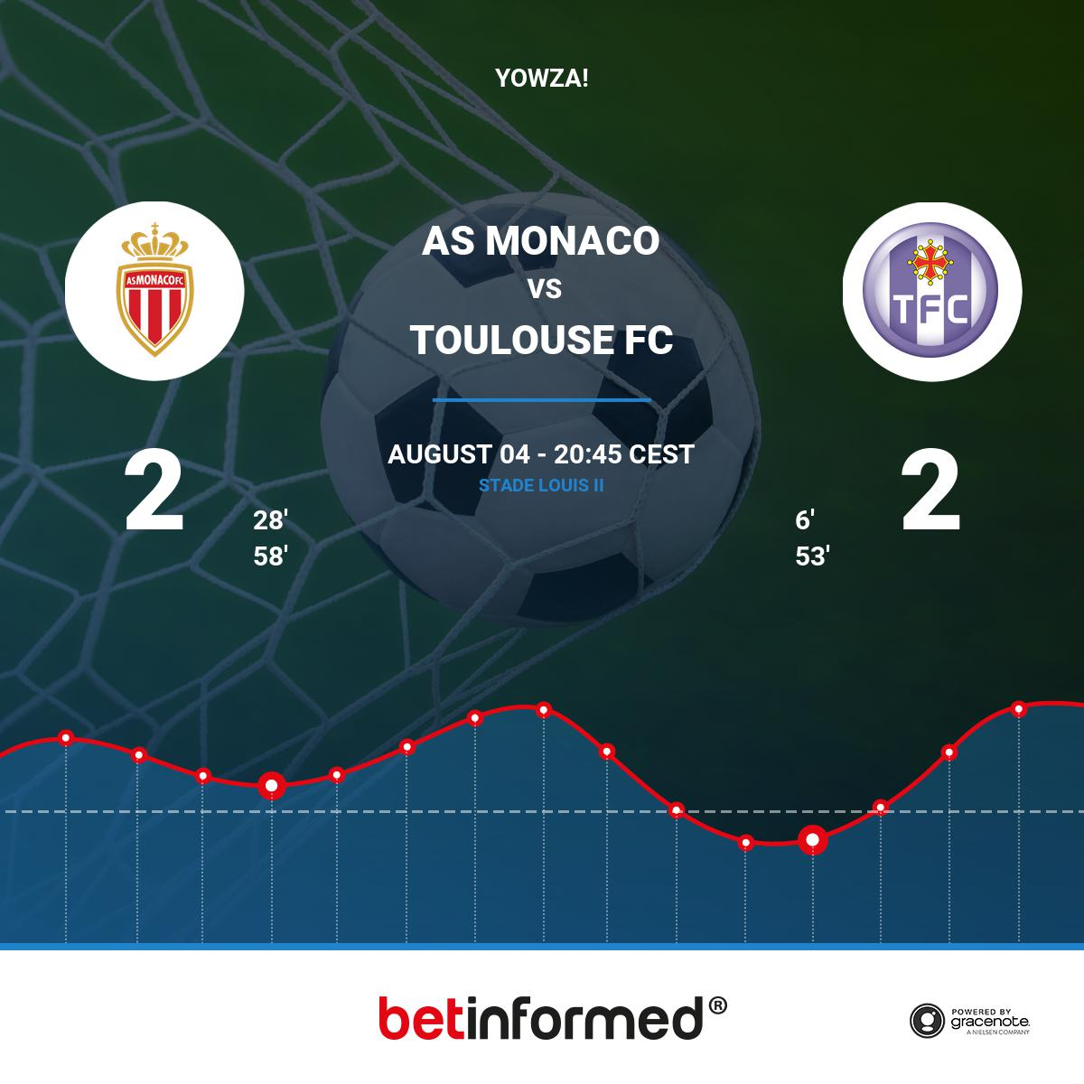 SCORE UPDATE!  #Ligue1 AS Monaco - 2 Toulouse FC - 2 Scored by Falcao in the 58&#39; ! #ASMASSE, #asmonaco<br>http://pic.twitter.com/hSyhGBeIOi