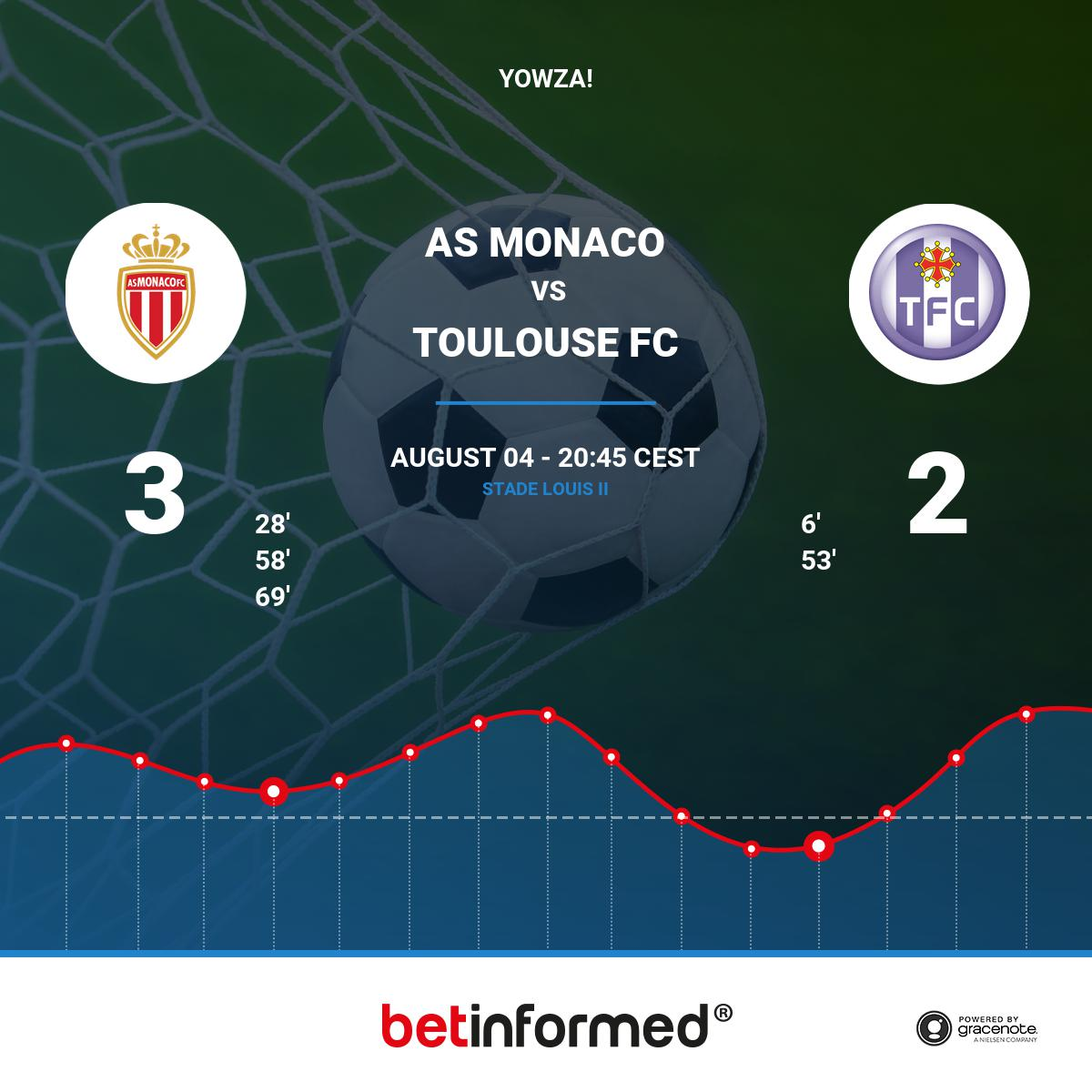 #ASMASSE, #asmonaco -vs-   Glik just scored a beautiful 3 - 2 in the 69&#39; ! #Ligue1 <br>http://pic.twitter.com/jj4zdUkuno