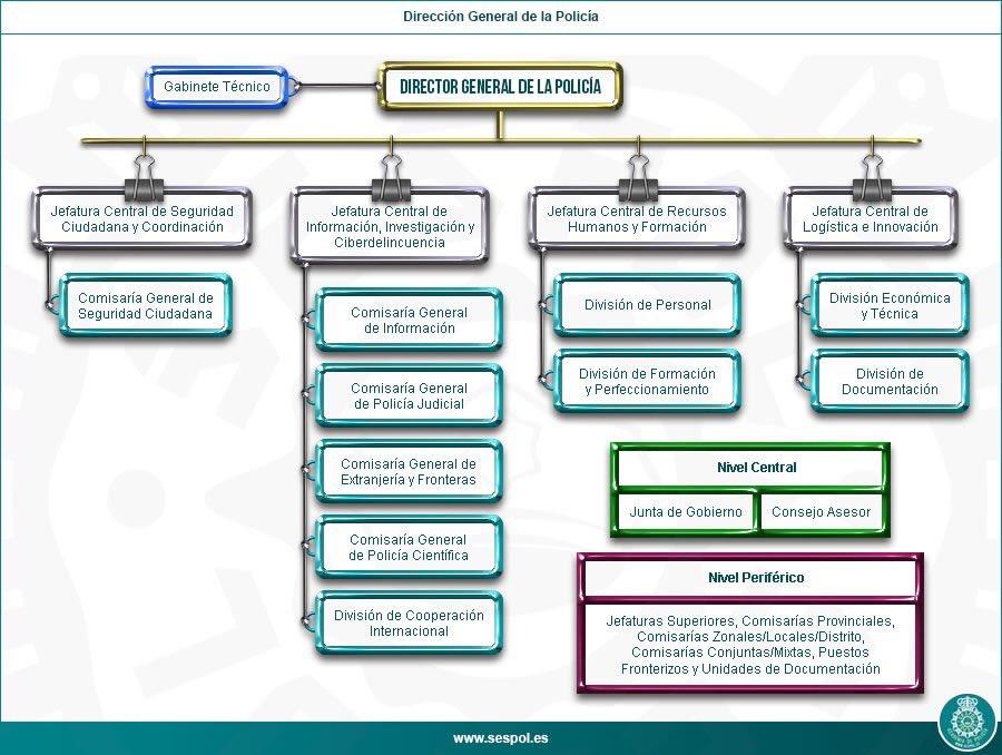 Sespol twitter search - Estructura ministerio del interior ...
